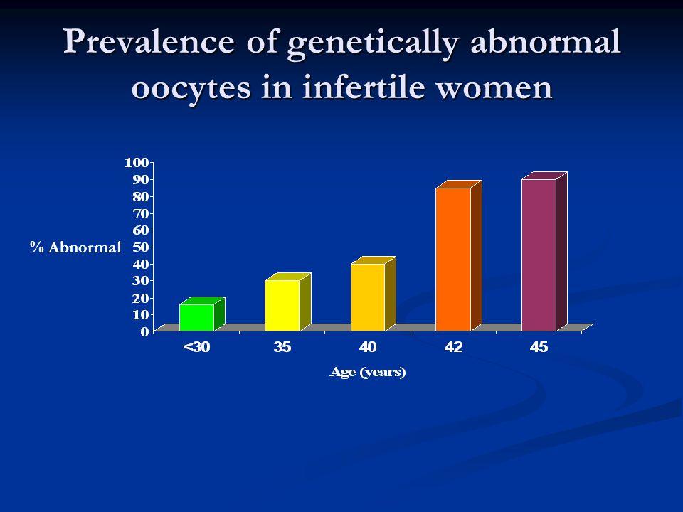 Prevalence of genetically abnormal oocytes in infertile women
