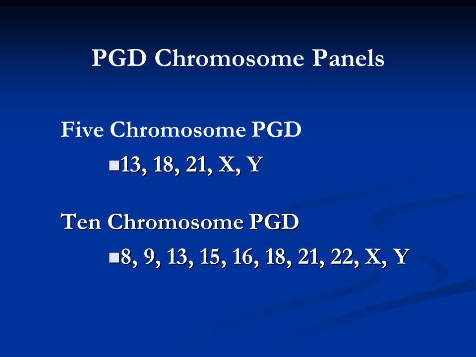 PGD Chromosome Panels Five Chromosome PGD 13, 18, 21, X, Y