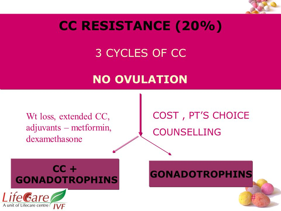 CC RESISTANCE (20%) 3 CYCLES OF CC NO OVULATION