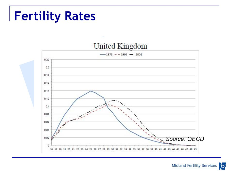 Fertility Rates Source: OECD