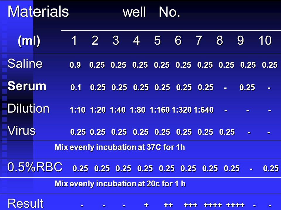 Materials well No. (ml) 1 2 3 4 5 6 7 8 9 10.