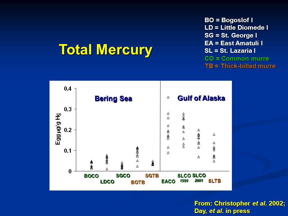 Total Mercury Bering Sea Gulf of Alaska BO = Bogoslof I