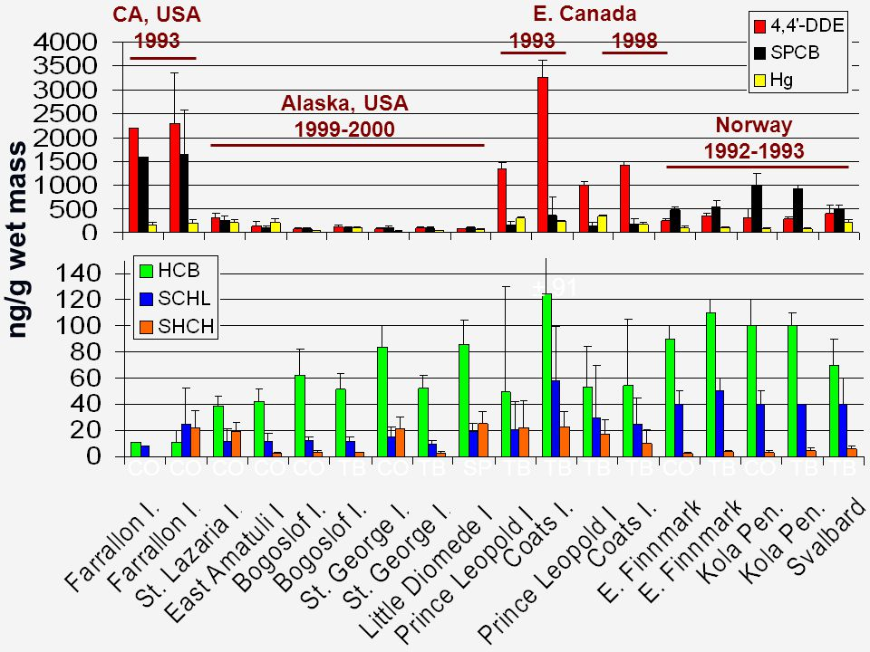ng/g wet mass ± 91 CA, USA 1993 Norway 1992-1993 Alaska, USA 1999-2000