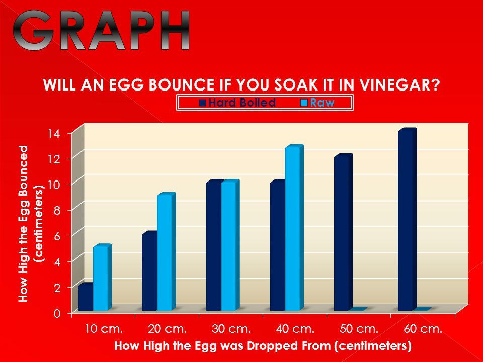 WILL AN EGG BOUNCE IF YOU SOAK IT IN VINEGAR