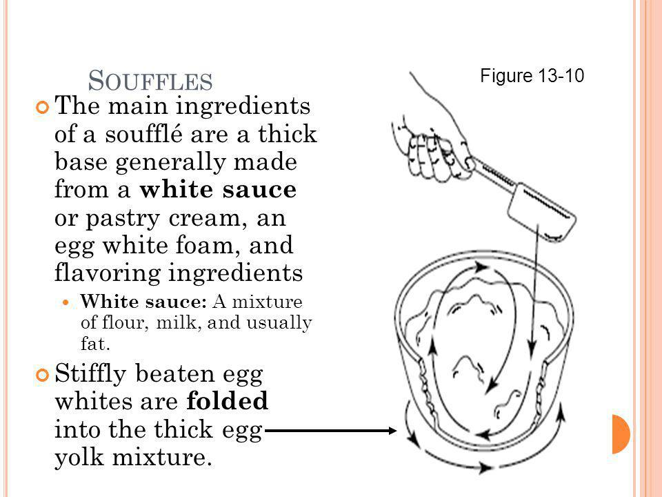 Souffles Figure 13-10.