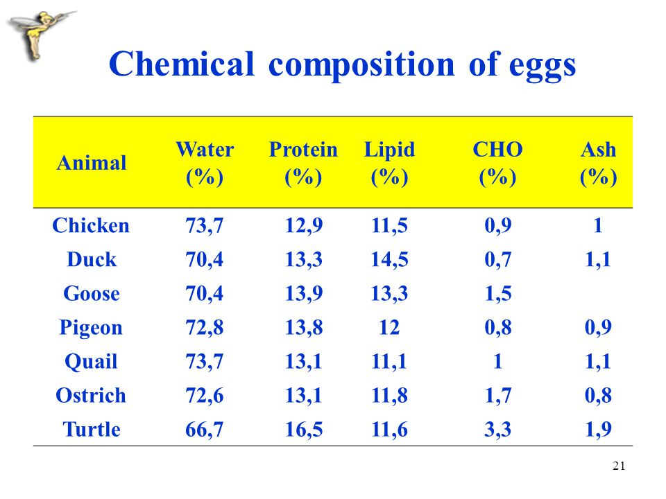 Chemical composition of eggs