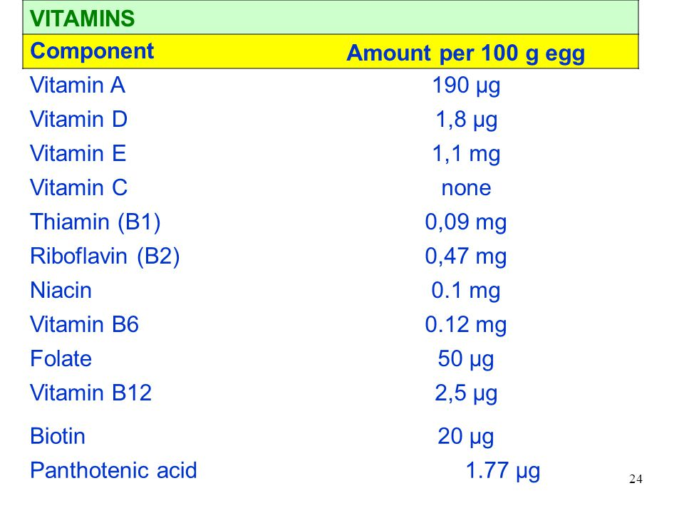 VITAMINS Component. Amount per 100 g egg. Vitamin A. 190 µg. Vitamin D. 1,8 µg. Vitamin E. 1,1 mg.