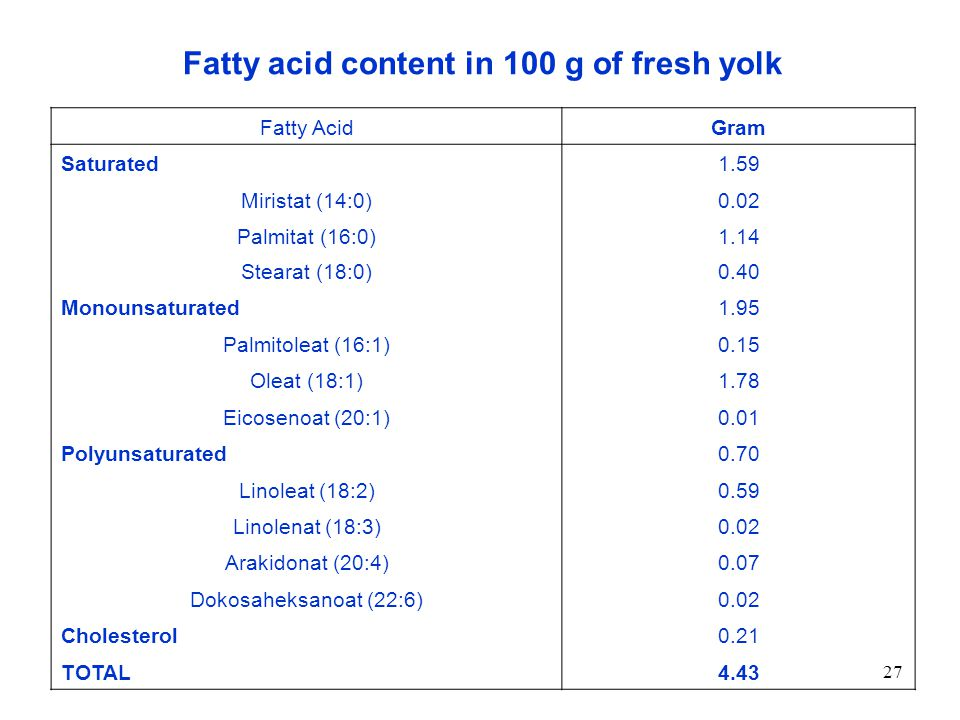 Fatty acid content in 100 g of fresh yolk