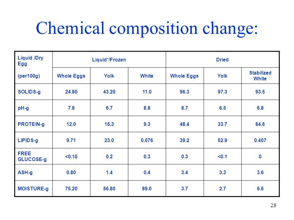 Chemical composition change: