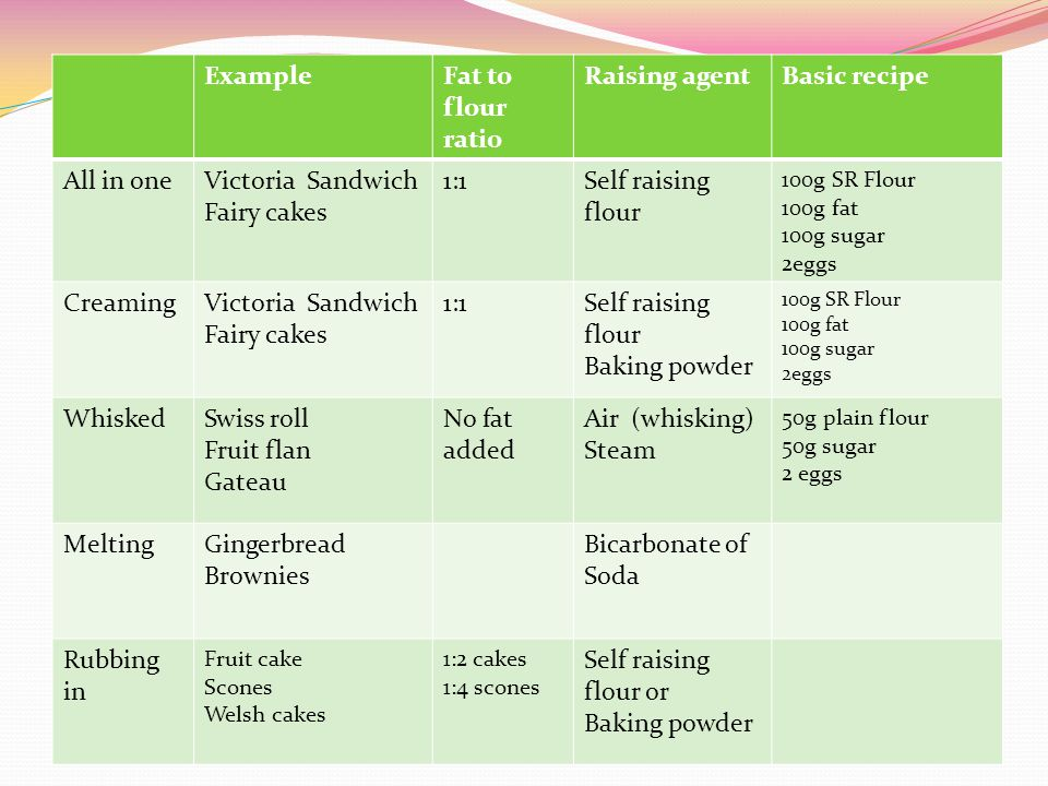 Example Fat to flour ratio Raising agent Basic recipe All in one