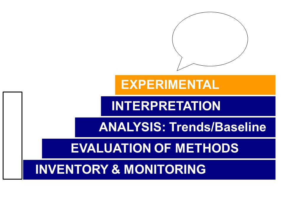 EXPERIMENTAL INTERPRETATION ANALYSIS: Trends/Baseline EVALUATION OF METHODS INVENTORY & MONITORING