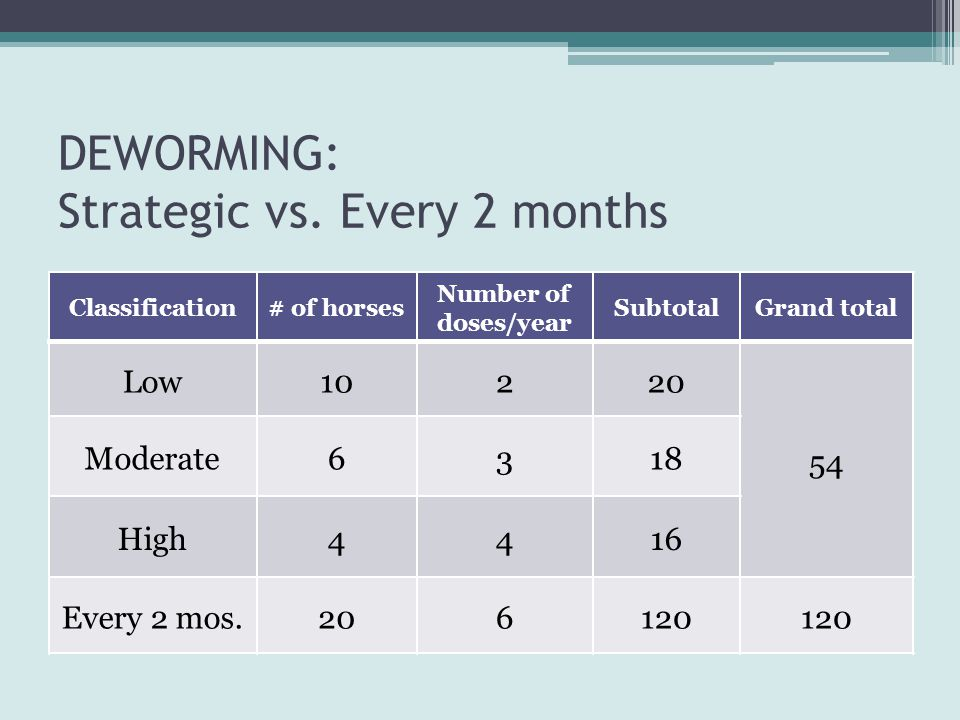 DEWORMING: Strategic vs. Every 2 months