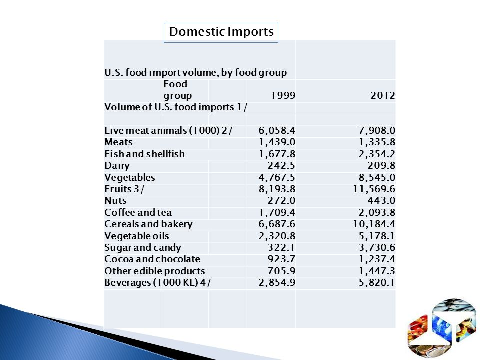 Domestic Imports U.S. food import volume, by food group Food group