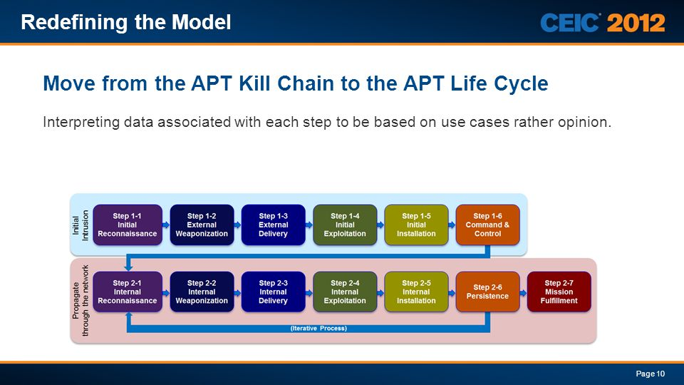 Move from the APT Kill Chain to the APT Life Cycle