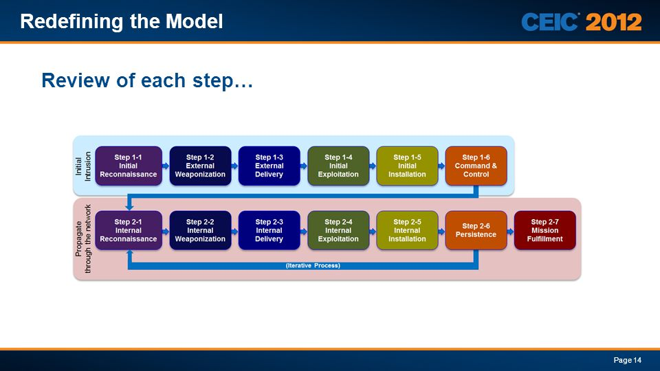 Redefining the Model Review of each step…