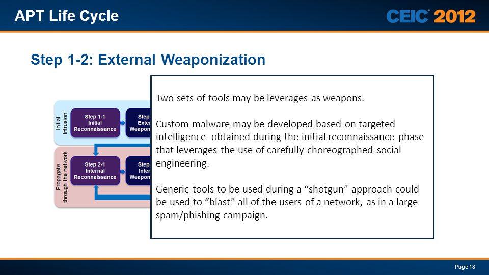 Step 1-2: External Weaponization