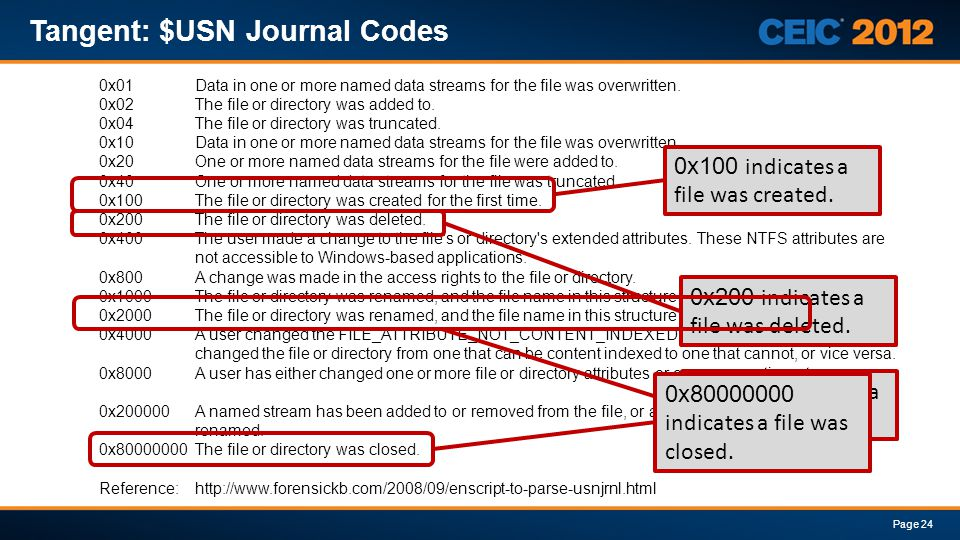 Tangent: $USN Journal Codes