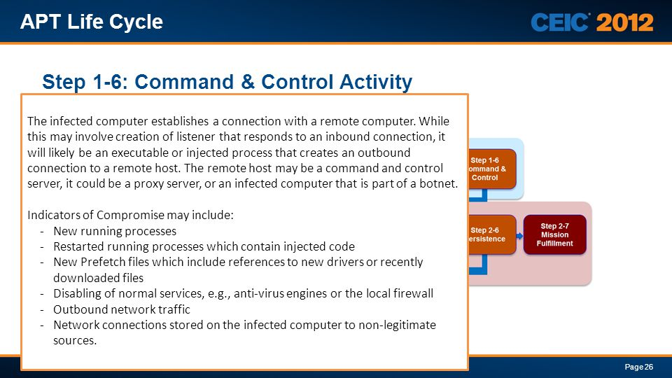 Step 1-6: Command & Control Activity