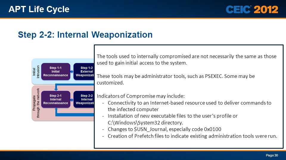 Step 2-2: Internal Weaponization