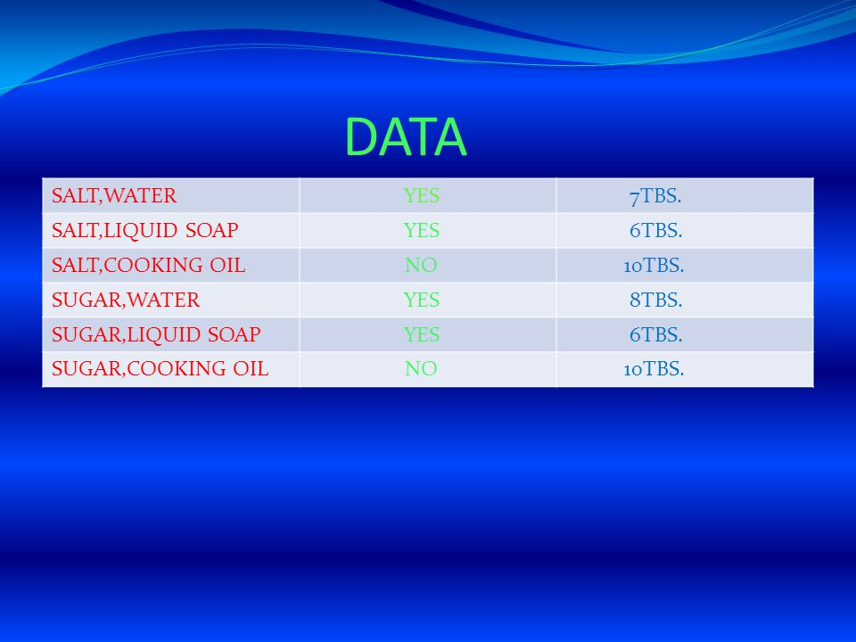 DATA SALT,WATER YES 7TBS. SALT,LIQUID SOAP 6TBS. SALT,COOKING OIL NO
