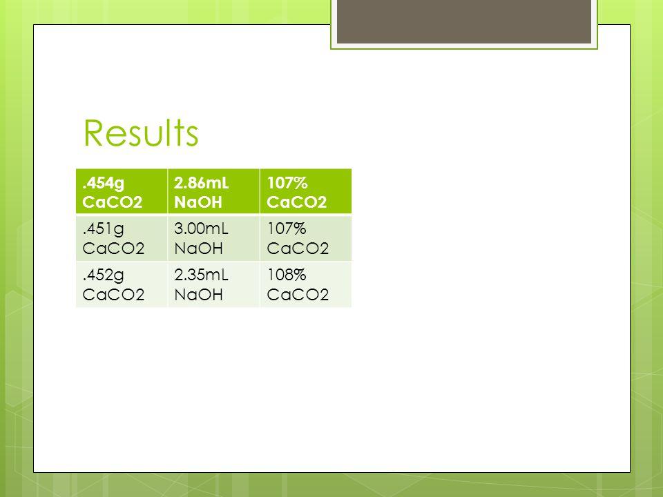 Results .454g CaCO2 2.86mL NaOH 107% CaCO2 .451g CaCO2 3.00mL NaOH