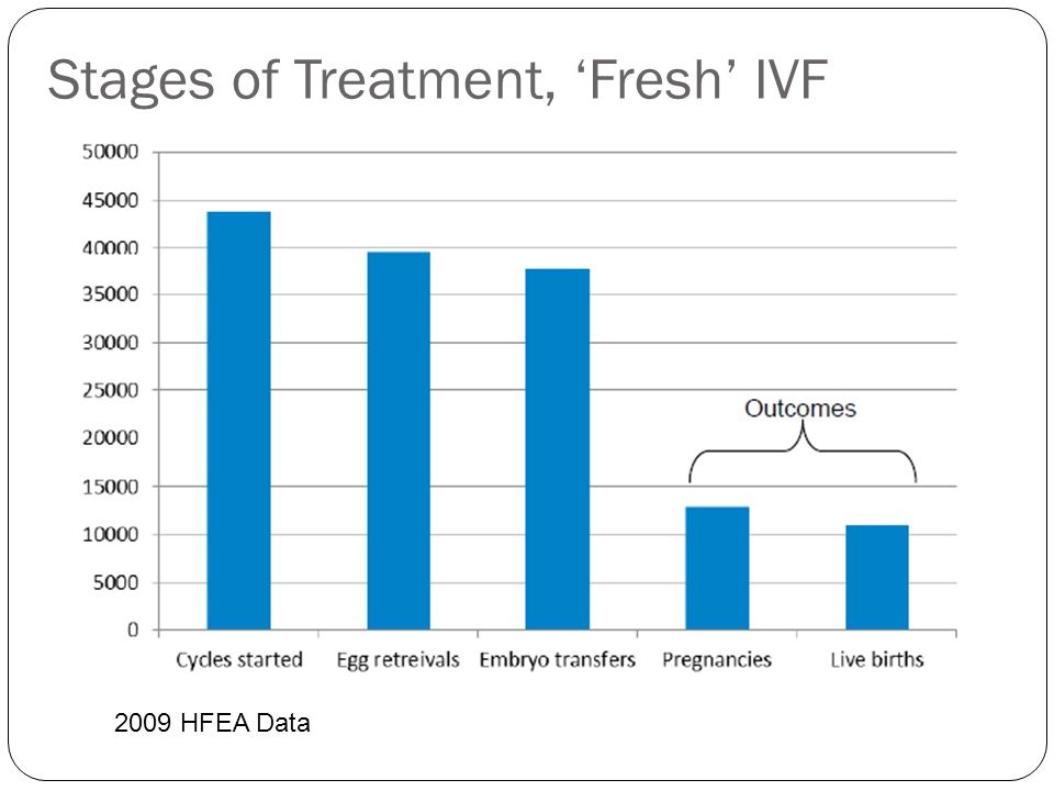 Stages of Treatment, 'Fresh' IVF