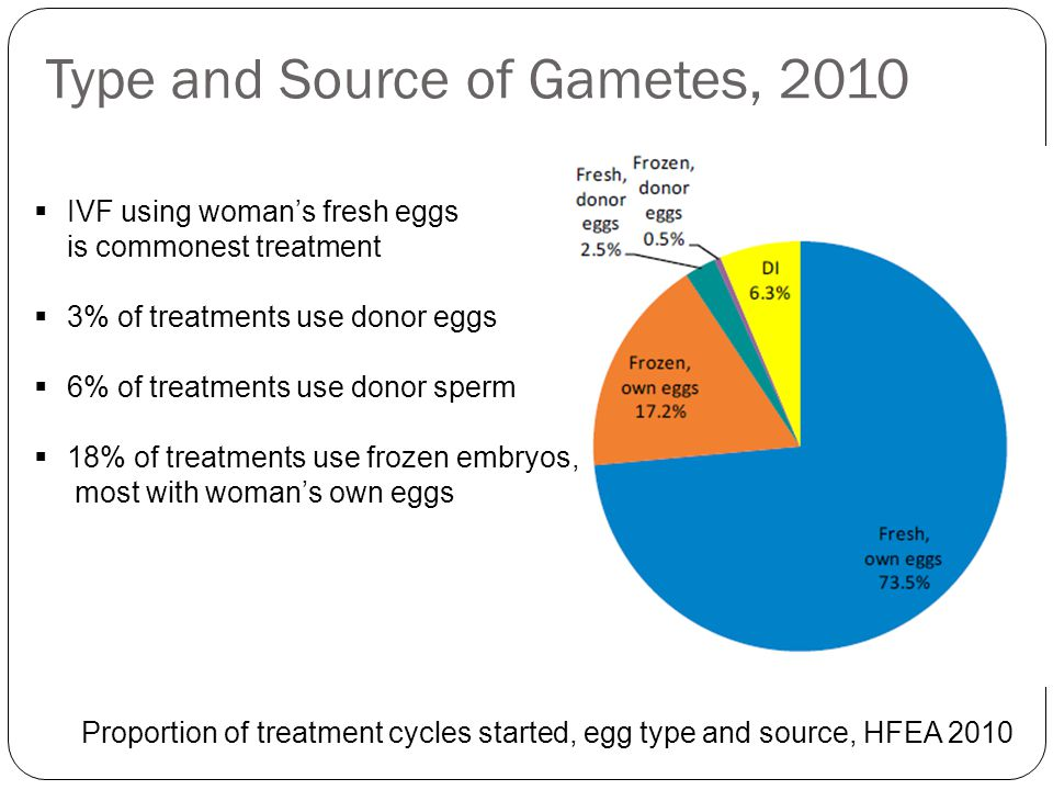 Type and Source of Gametes, 2010