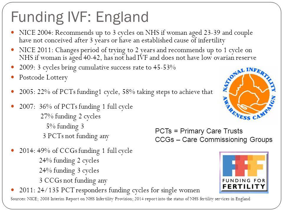 Funding IVF: England