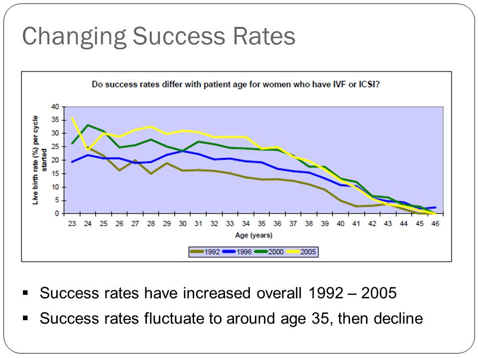 Changing Success Rates