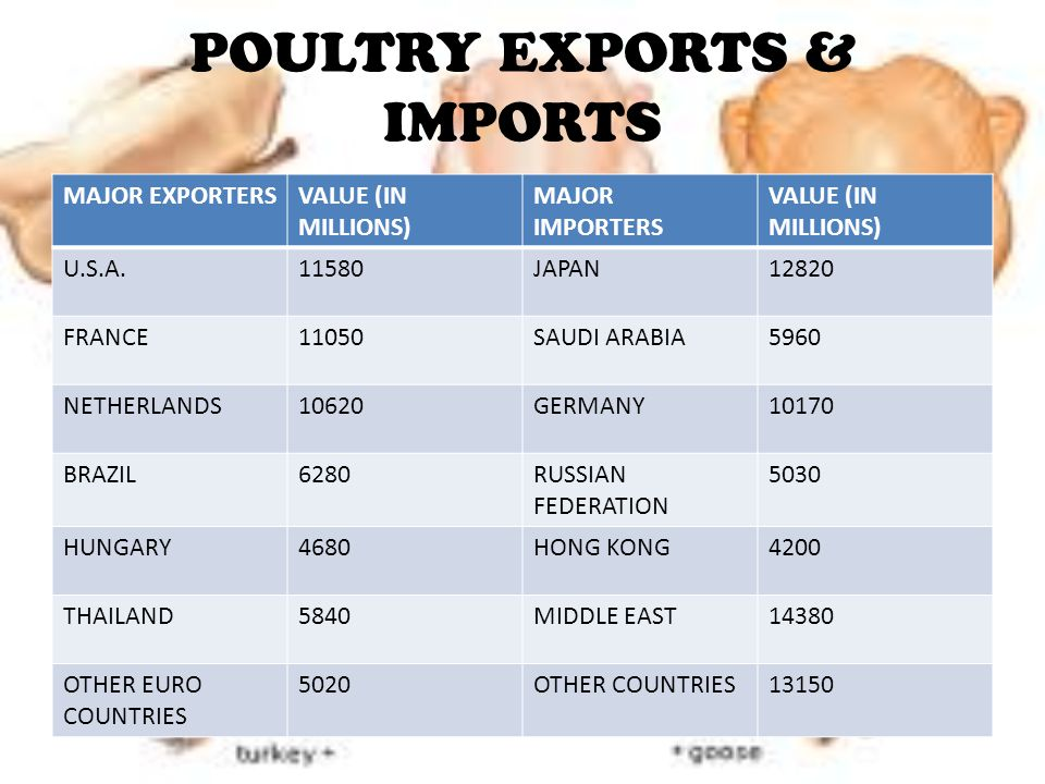 POULTRY EXPORTS & IMPORTS
