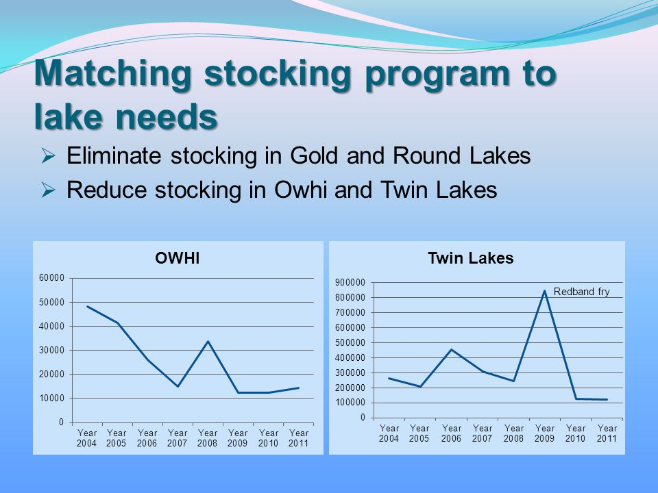 Matching stocking program to lake needs