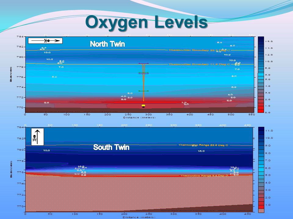 Oxygen Levels North Twin South Twin