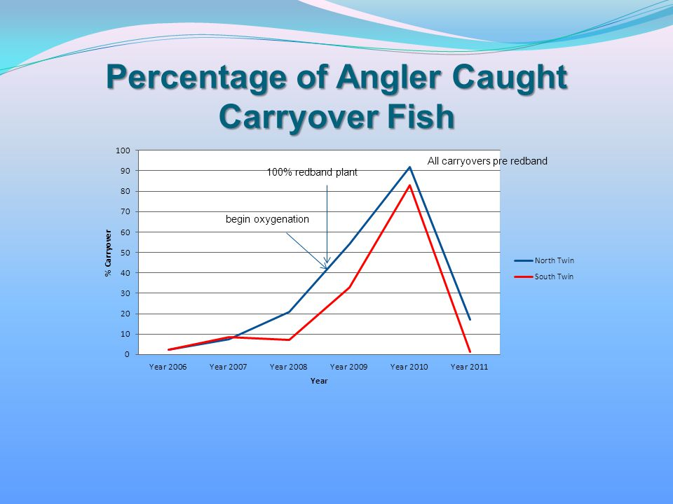 Percentage of Angler Caught Carryover Fish