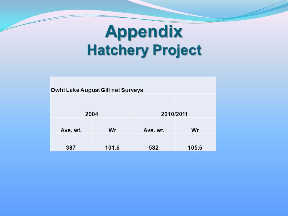 Appendix Hatchery Project
