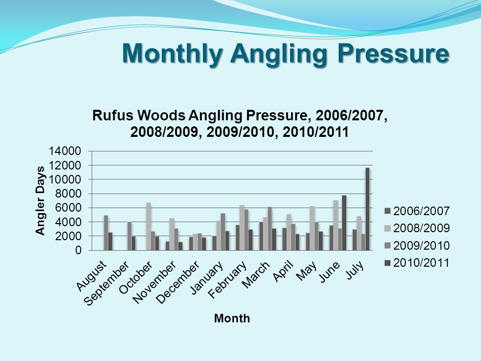 Monthly Angling Pressure