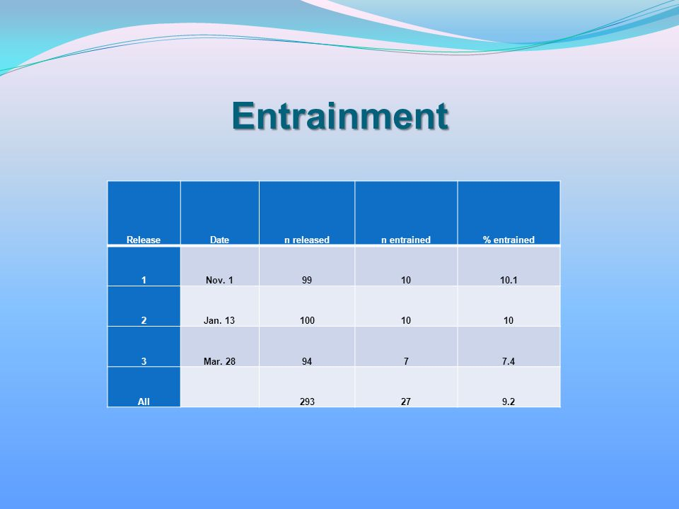 Entrainment Release Date n released n entrained % entrained 1 Nov. 1