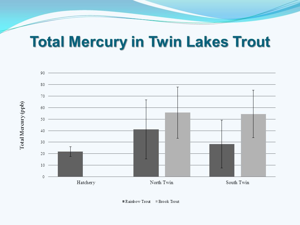 Total Mercury in Twin Lakes Trout