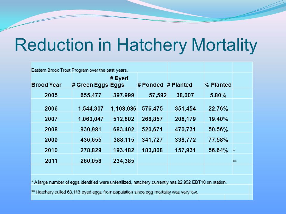 Reduction in Hatchery Mortality