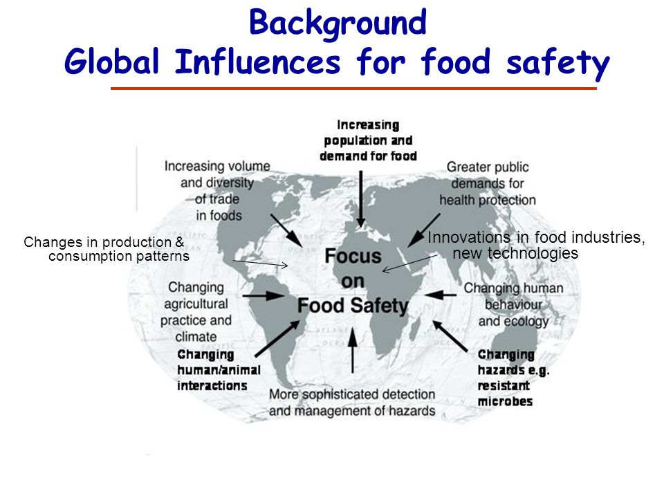 Global Influences for food safety