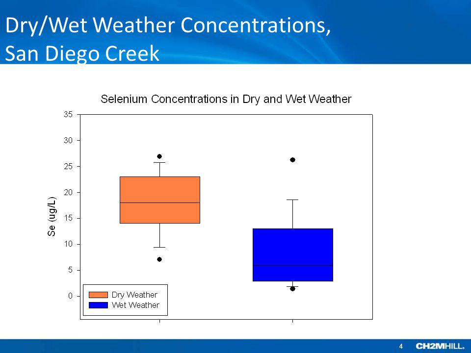 Dry/Wet Weather Concentrations,