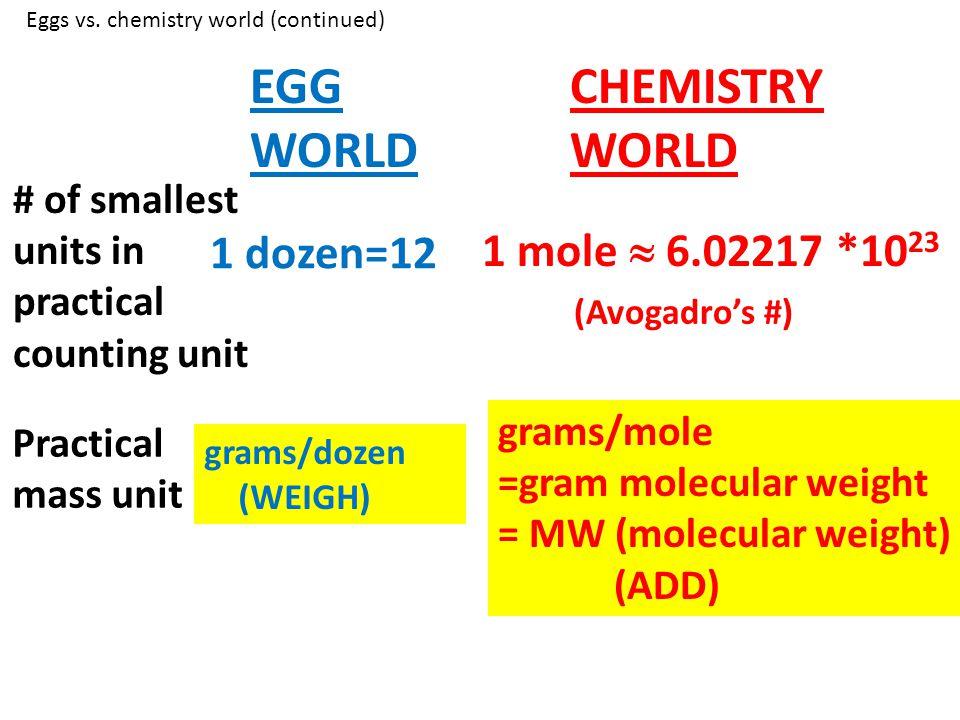 EGG WORLD CHEMISTRY WORLD 1 dozen=12 1 mole  6.02217 *1023