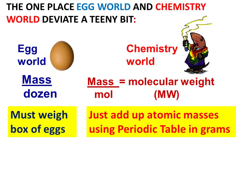 THE ONE PLACE EGG WORLD AND CHEMISTRY WORLD DEVIATE A TEENY BIT: