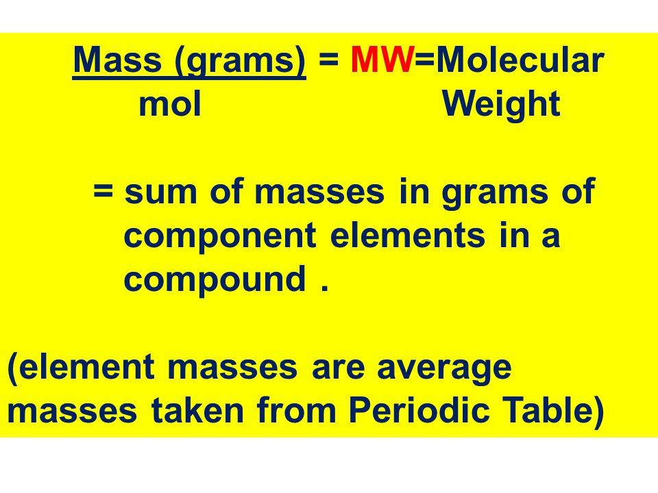 Mass (grams) = MW=Molecular