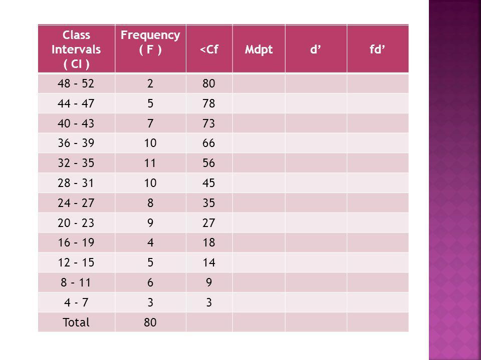 Class Intervals ( CI ) Frequency ( F ) <Cf. Mdpt. d' fd' 48 – 52. 2. 44 – 47. 5. 40 – 43.