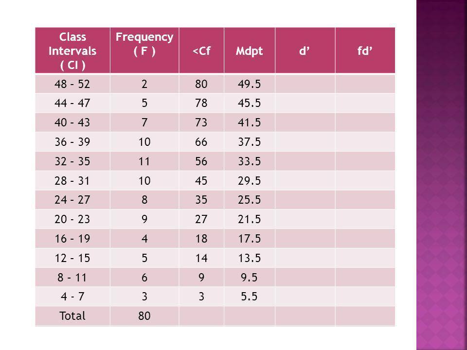 Class Intervals ( CI ) Frequency ( F ) <Cf. Mdpt. d' fd' 48 – 52. 2. 80. 49.5. 44 – 47. 5.