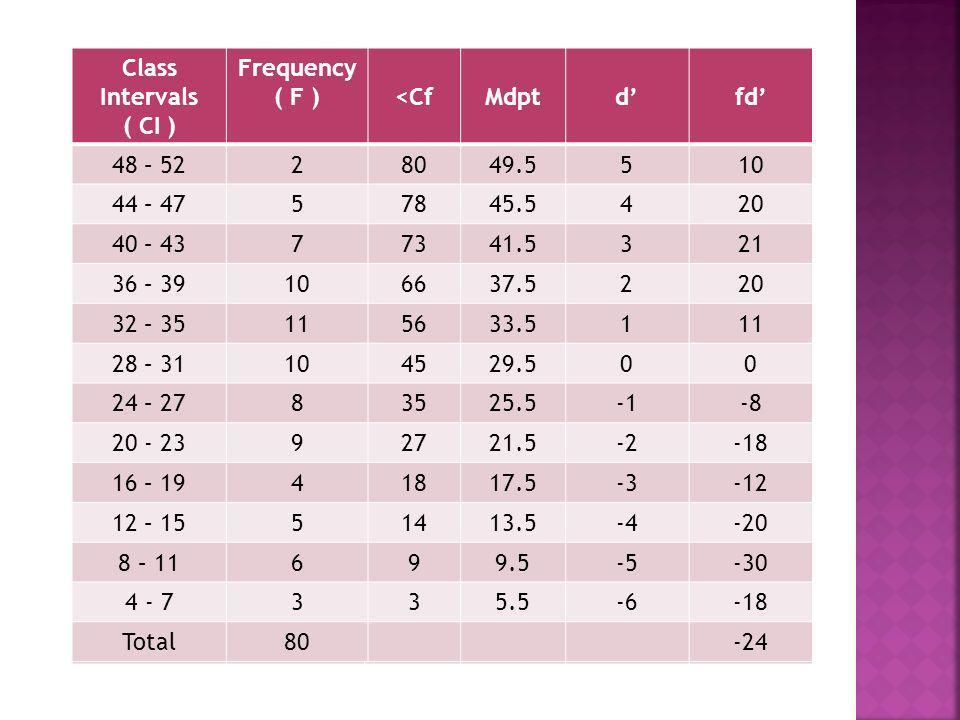 Class Intervals( CI ) Frequency ( F ) <Cf. Mdpt. d' fd' 48 – 52. 2. 80. 49.5. 5. 10. 44 – 47. 78. 45.5.