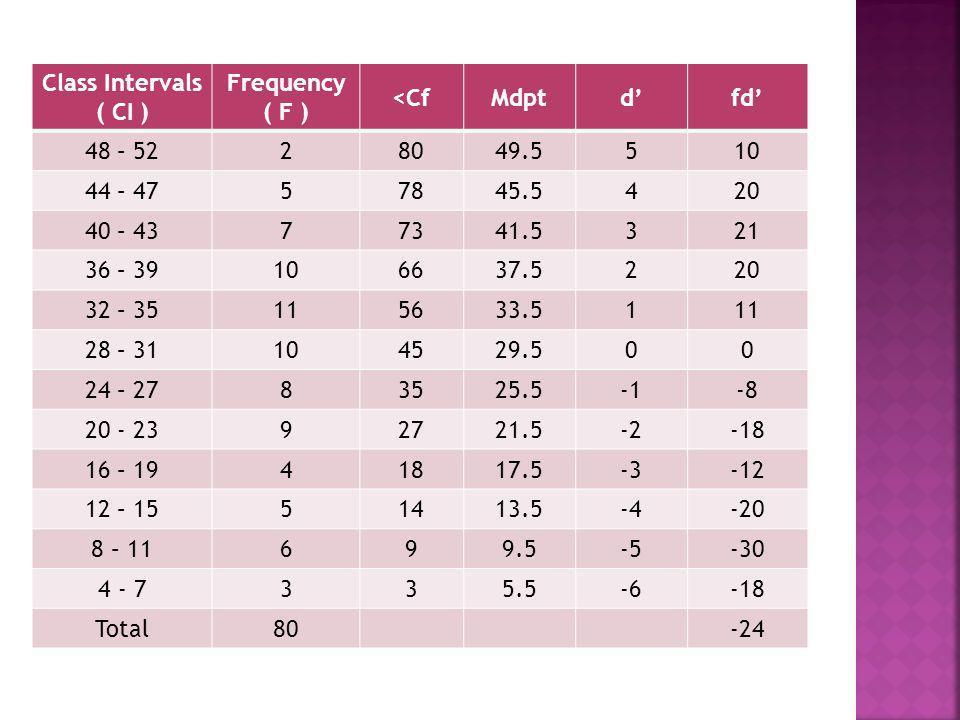 Class Intervals ( CI ) Frequency ( F ) <Cf. Mdpt. d' fd' 48 – 52. 2. 80. 49.5. 5. 10. 44 – 47.