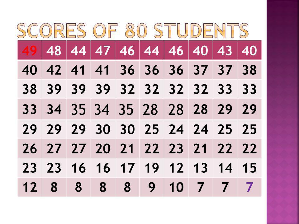 Scores of 80 students49. 48. 44. 47. 46. 40. 43. 42. 41. 36. 37. 38. 39. 32. 33. 34. 35. 28. 29. 30.