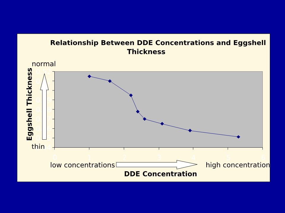 The above graph depicts data where eggshells with higher levels of DDE concentration are thinner.