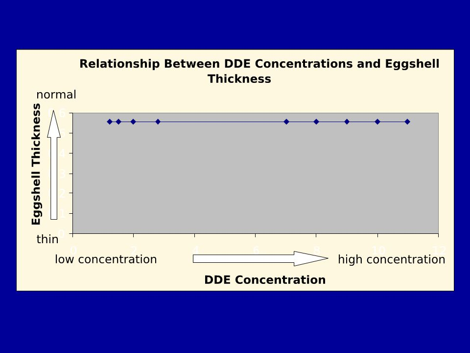 This graph depicts data where regardless of the concentration of DDE, eggshells have the same thickness.